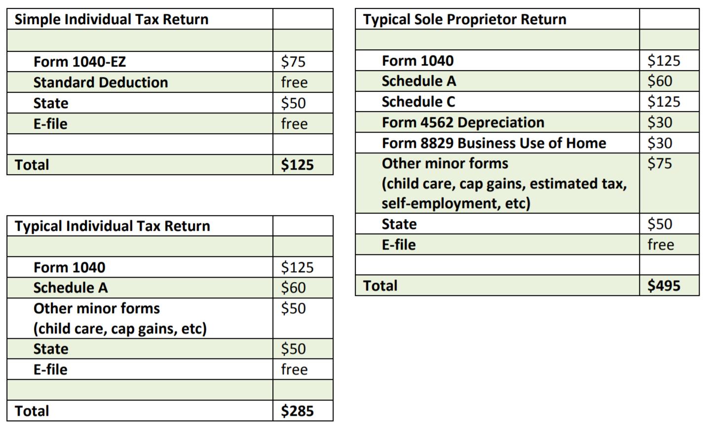 Evans tax accounting pricing 1040 schedule d capital gains and losses 10 per item 25 minimum falaconquin
